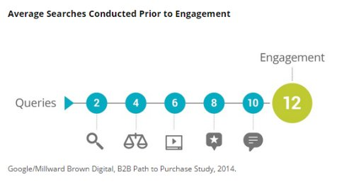 B2B Searches before Engagement