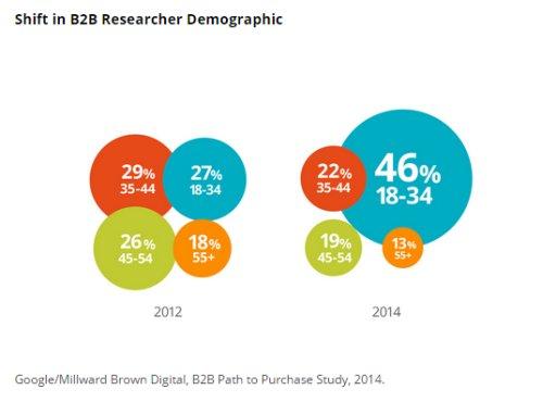 B2B Researcher Demographics
